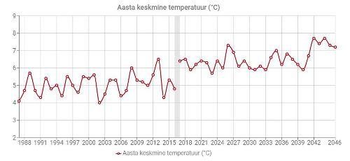 Aasta keskmine temperatuur Eestis.